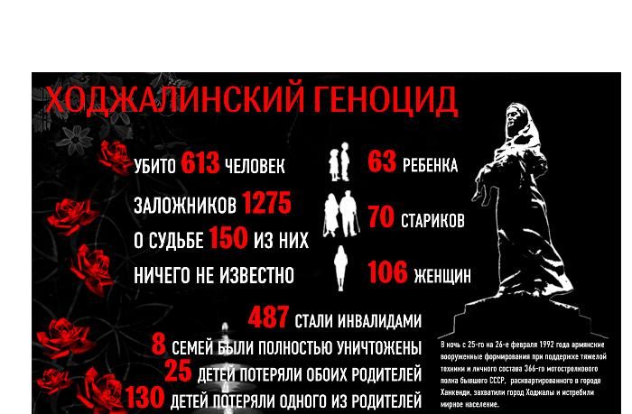 Бакинский детский и юношеский театр снял фильм о Ходжалинском геноциде ВИДЕО